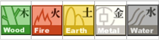 the Five Elements Theory